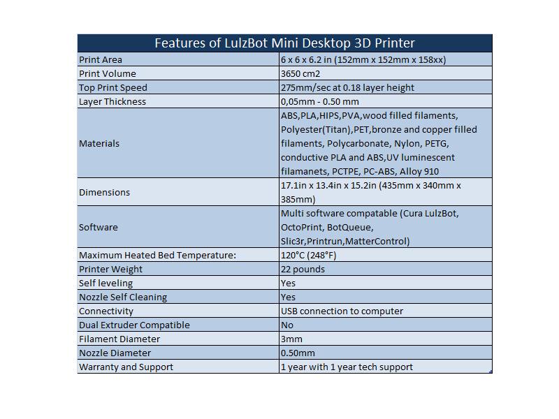 Features of LulzBot Mini Desktop 3D Printer